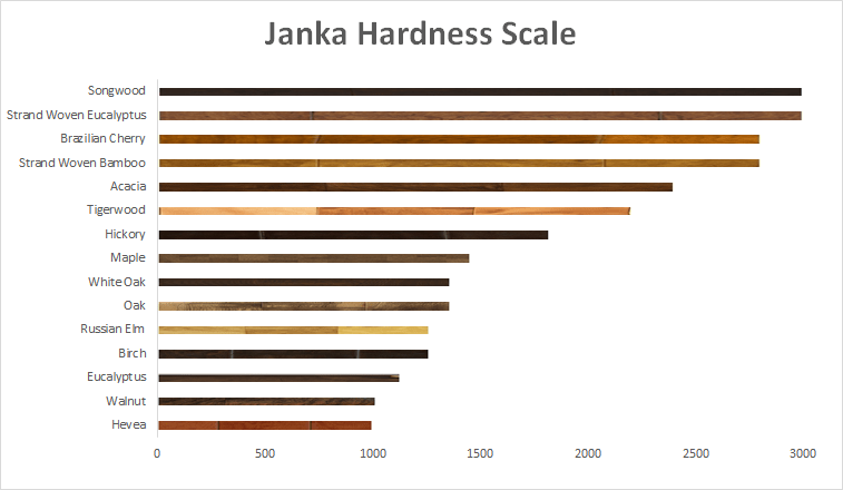 Learn the janka hardness scale for Hardwood floors hardness chart